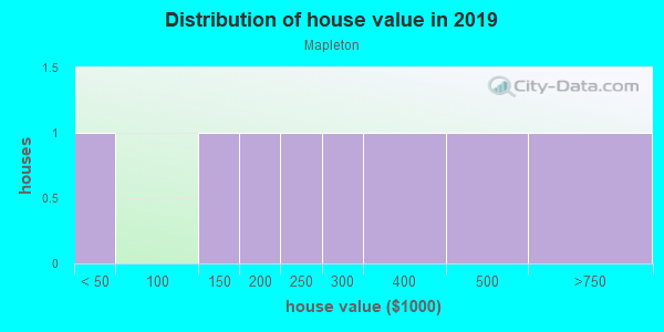 House/condo value distribution in Mapleton in Denver, CO neighborhood, block, subdivision, or community