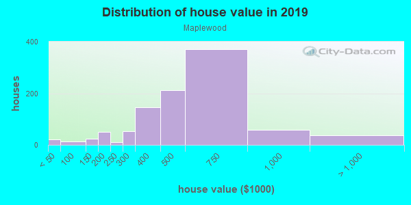House/condo value distribution in Maplewood in Portland, OR neighborhood, block, subdivision, or community
