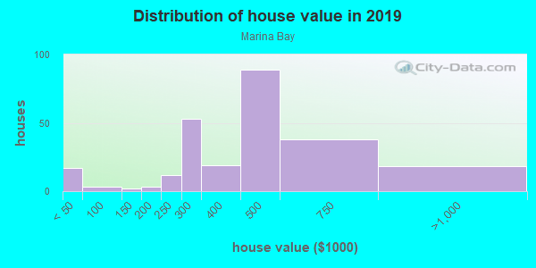 House/condo value distribution in Marina Bay in Richmond, CA neighborhood, block, subdivision, or community