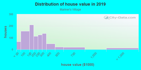 House/condo value distribution in Mariner's Village in Orlando, FL neighborhood, block, subdivision, or community