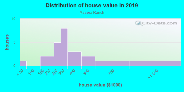 House/condo value distribution in Masera Ranch in Yuba City, CA neighborhood, block, subdivision, or community
