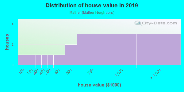 House/condo value distribution in Mather in Evanston, IL neighborhood, block, subdivision, or community