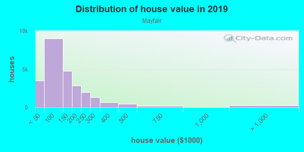 House/condo value distribution in Mayfair in Philadelphia, PA neighborhood, block, subdivision, or community