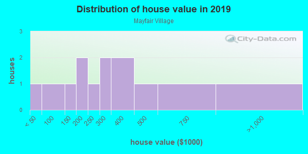 House/condo value distribution in Mayfair Village in Estero, FL neighborhood, block, subdivision, or community