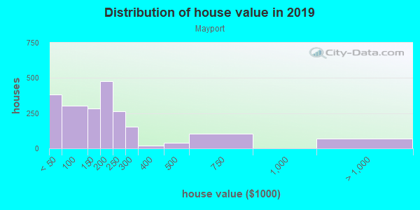 House/condo value distribution in Mayport in Atlantic Beach, FL neighborhood, block, subdivision, or community