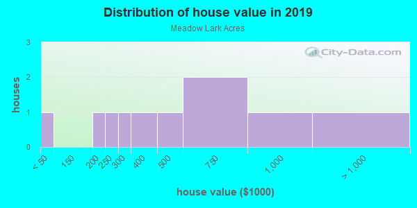 House/condo value distribution in Meadow Lark Acres in Brighton, CO neighborhood, block, subdivision, or community