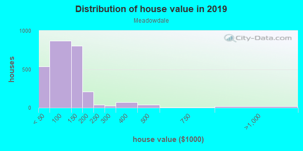 House/condo value distribution in Meadowdale in Merrillville, IN neighborhood, block, subdivision, or community