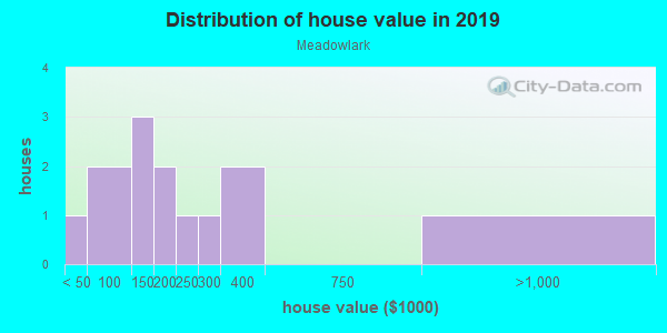 House/condo value distribution in Meadowlark in Fayetteville, AR neighborhood, block, subdivision, or community