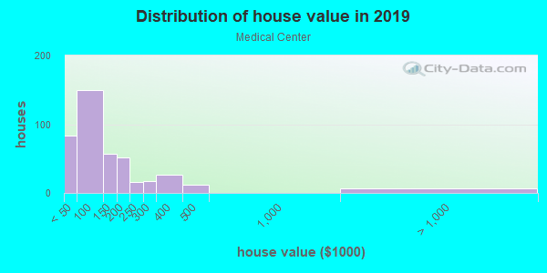 House/condo value distribution in Medical Center in Louisville, KY neighborhood, block, subdivision, or community