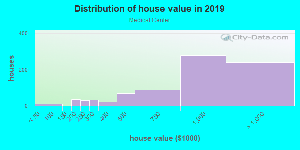 House/condo value distribution in Medical Center in Houston, TX neighborhood, block, subdivision, or community