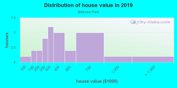 House/condo value distribution in Melrose Park in Iowa City, IA neighborhood, block, subdivision, or community
