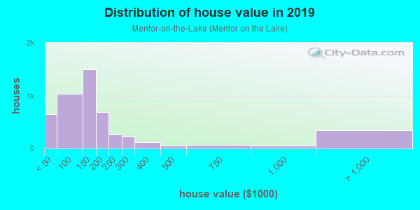 House/condo value distribution in Mentor-on-the-Lake in Mentor, OH neighborhood, block, subdivision, or community