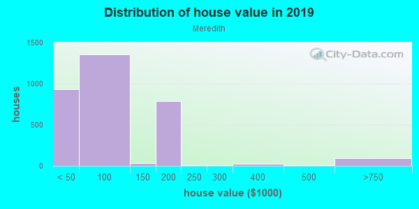 House/condo value distribution in Meredith in Auburn, WA neighborhood, block, subdivision, or community