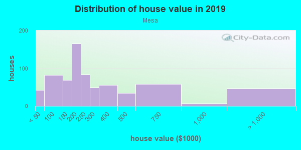 House/condo value distribution in Mesa in Colorado Springs, CO neighborhood, block, subdivision, or community