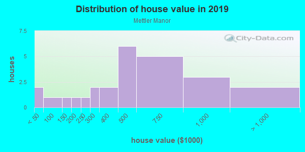 House/condo value distribution in Mettler Manor in Ridgefield, WA neighborhood, block, subdivision, or community