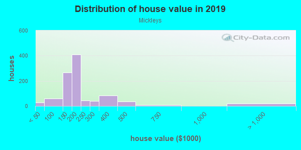 House/condo value distribution in Mickleys in Whitehall, PA neighborhood, block, subdivision, or community