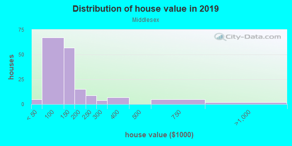 House/condo value distribution in Middlesex in Des Moines, IA neighborhood, block, subdivision, or community