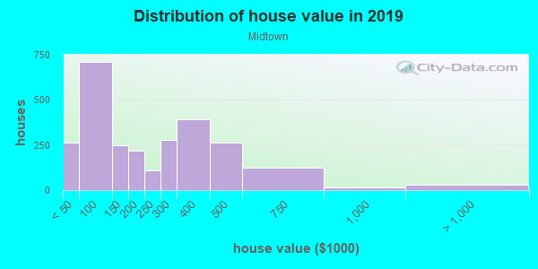 House/condo value distribution in Midtown in Saint Petersburg, FL neighborhood, block, subdivision, or community