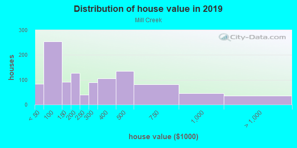 House/condo value distribution in Mill Creek in Dallas, TX neighborhood, block, subdivision, or community