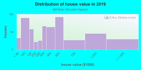 House/condo value distribution in Mill River in New Haven, CT neighborhood, block, subdivision, or community