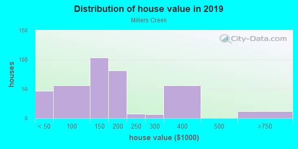 House/condo value distribution in Millers Creek in Mobile, AL neighborhood, block, subdivision, or community