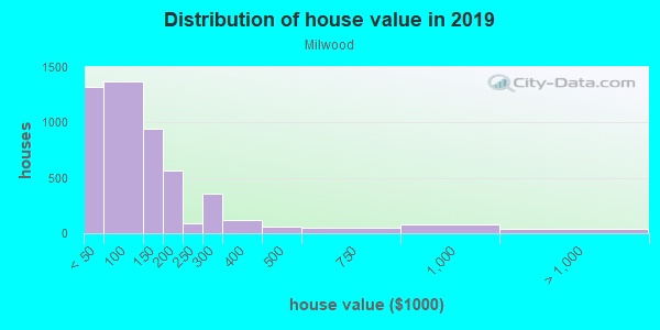 House/condo value distribution in Milwood in Kalamazoo, MI neighborhood, block, subdivision, or community