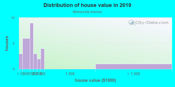 House/condo value distribution in Minnesota Avenue in Billings, MT neighborhood, block, subdivision, or community