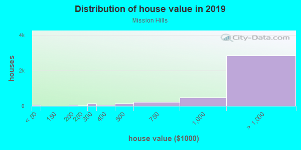 House/condo value distribution in Mission Hills in Mission Hills, CA neighborhood, block, subdivision, or community