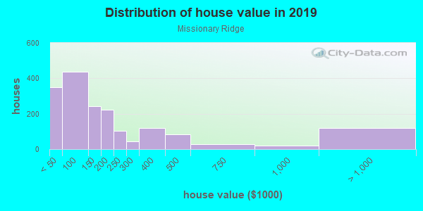 House/condo value distribution in Missionary Ridge in Chattanooga, TN neighborhood, block, subdivision, or community