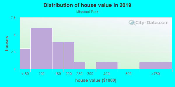 House/condo value distribution in Missouri Park in Tampa, FL neighborhood, block, subdivision, or community