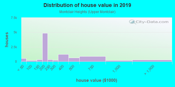 House/condo value distribution in Montclair Heights in Clifton, NJ neighborhood, block, subdivision, or community