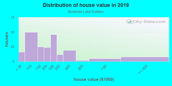 House/condo value distribution in Montclair Lake Estates in Clearwater, FL neighborhood, block, subdivision, or community