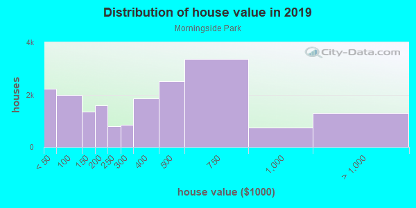 House/condo value distribution in Morningside Park in Inglewood, CA neighborhood, block, subdivision, or community