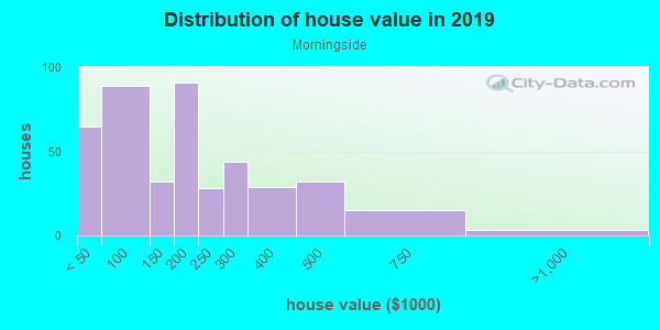 House/condo value distribution in Morningside in Fort Worth, TX neighborhood, block, subdivision, or community
