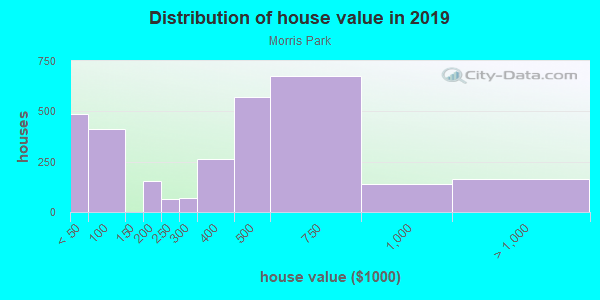 House/condo value distribution in Morris Park in Bronx, NY neighborhood, block, subdivision, or community