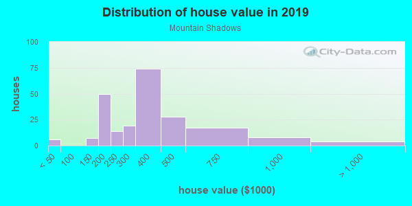 House/condo value distribution in Mountain Shadows in Las Vegas, NV neighborhood, block, subdivision, or community