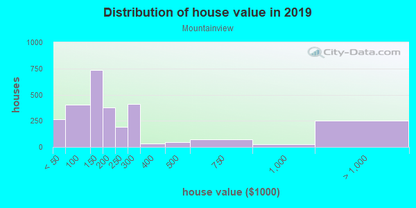 House/condo value distribution in Mountainview in Waco, TX neighborhood, block, subdivision, or community