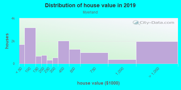 House/condo value distribution in Myerland in Houston, TX neighborhood, block, subdivision, or community