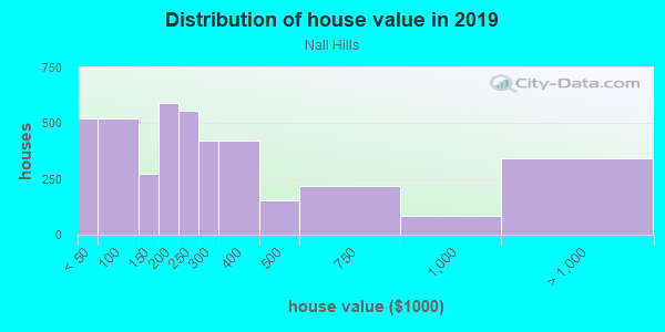 House/condo value distribution in Nall Hills in Overland Park, KS neighborhood, block, subdivision, or community