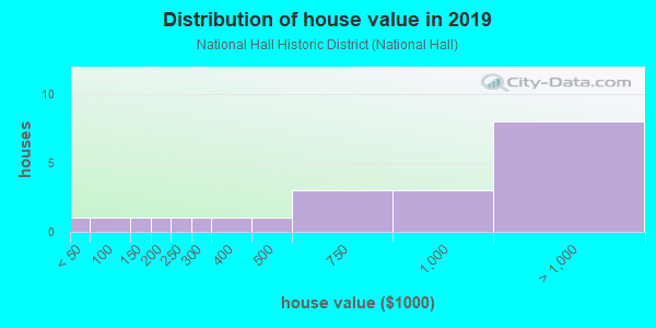 House/condo value distribution in National Hall Historic District in Westport, CT neighborhood, block, subdivision, or community