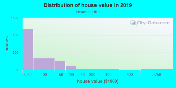 House/condo value distribution in Nearman Hills in Kansas City, KS neighborhood, block, subdivision, or community