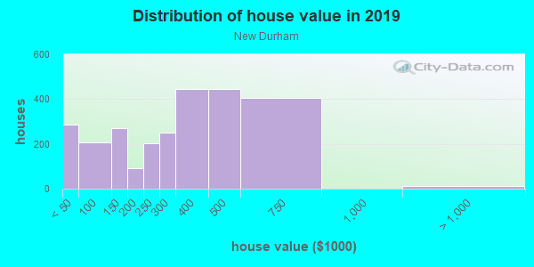 House/condo value distribution in New Durham in Piscataway, NJ neighborhood, block, subdivision, or community