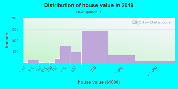 House/condo value distribution in New Springville in Staten Island, NY neighborhood, block, subdivision, or community