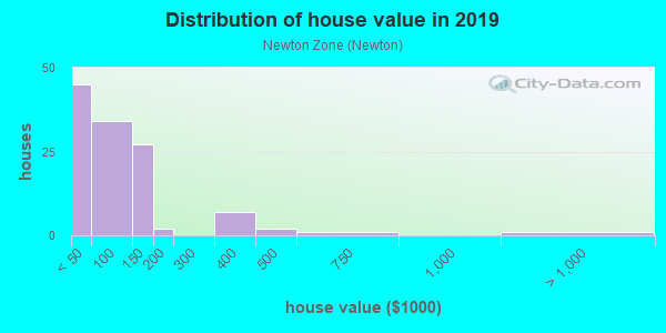 House/condo value distribution in Newton Zone in Canton, OH neighborhood, block, subdivision, or community