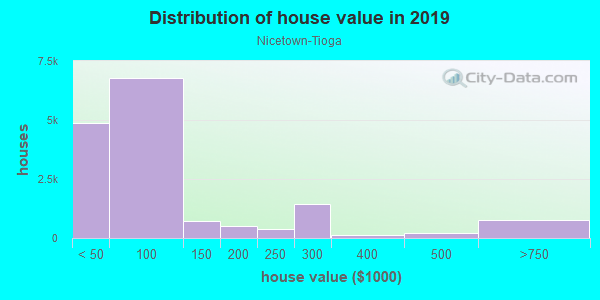 House/condo value distribution in Nicetown-Tioga in Philadelphia, PA neighborhood, block, subdivision, or community