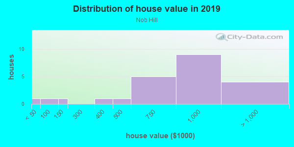 House/condo value distribution in Nob Hill in San Francisco, CA neighborhood, block, subdivision, or community