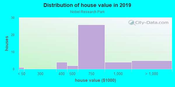 House/condo value distribution in Nobel Research Park in San Diego, CA neighborhood, block, subdivision, or community
