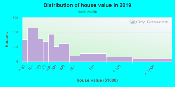 House/condo value distribution in North Austin in Austin, TX neighborhood, block, subdivision, or community