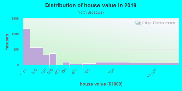 House/condo value distribution in North Broadway in Cleveland, OH neighborhood, block, subdivision, or community