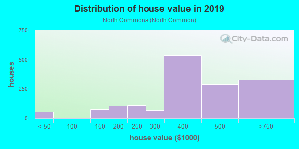 House/condo value distribution in North Commons in Quincy, MA neighborhood, block, subdivision, or community